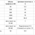 Подробные тарифы GlobalSim