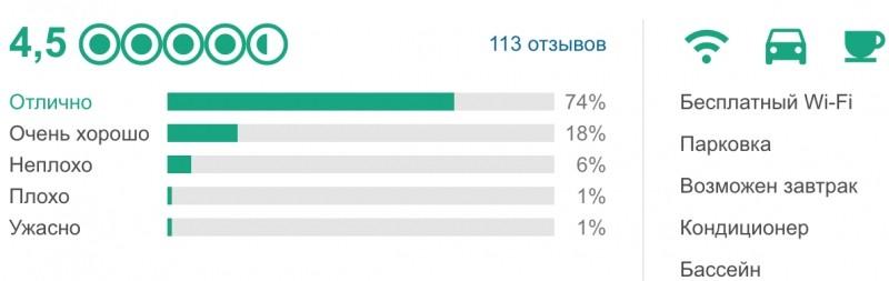 Рейтинг отеля Nolinski Paris по данным Tripadvisor