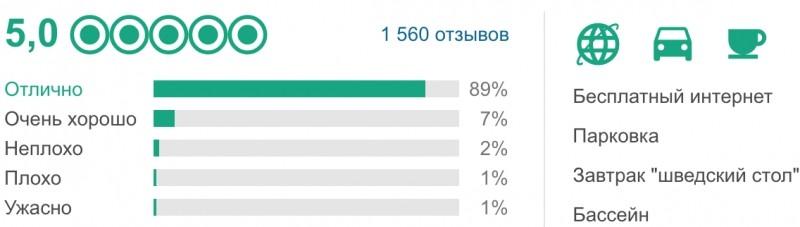 Рейтинг отеля Mandarin Oriental по данным Tripadvisor