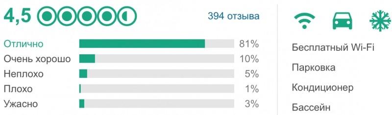 Рейтинг отеля Ritz Paris по данным Tripadvisor