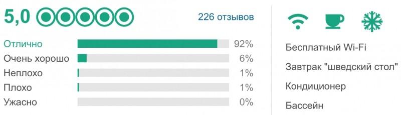 Рейтинг отеля Le Narcisse Blanc по данным Tripadvisor