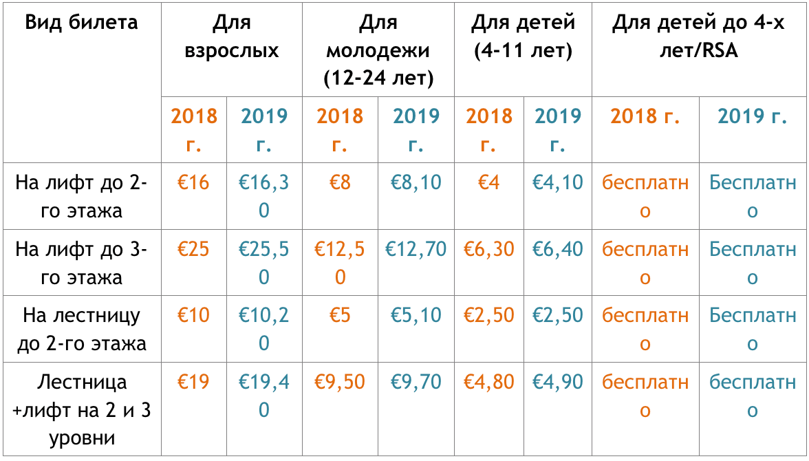 Цены на билеты на Эйфелеву башню 2019